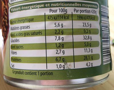 Saucisses Aux Lentilles, Les Connaisseurs, 420 Grammes, Marque Leader Price - Nutrition facts
