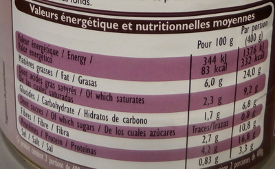 Choucroute garnie - Nutrition facts - fr