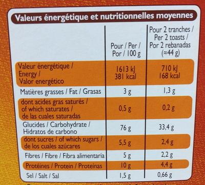 Pain grillé au froment - Informations nutritionnelles - fr