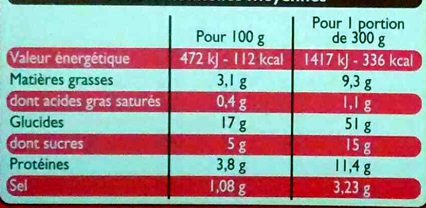 Crevettes sauce piquante, Surgelé - Informations nutritionnelles