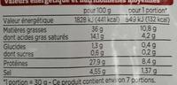 Saucisse sèche - Informations nutritionnelles - fr