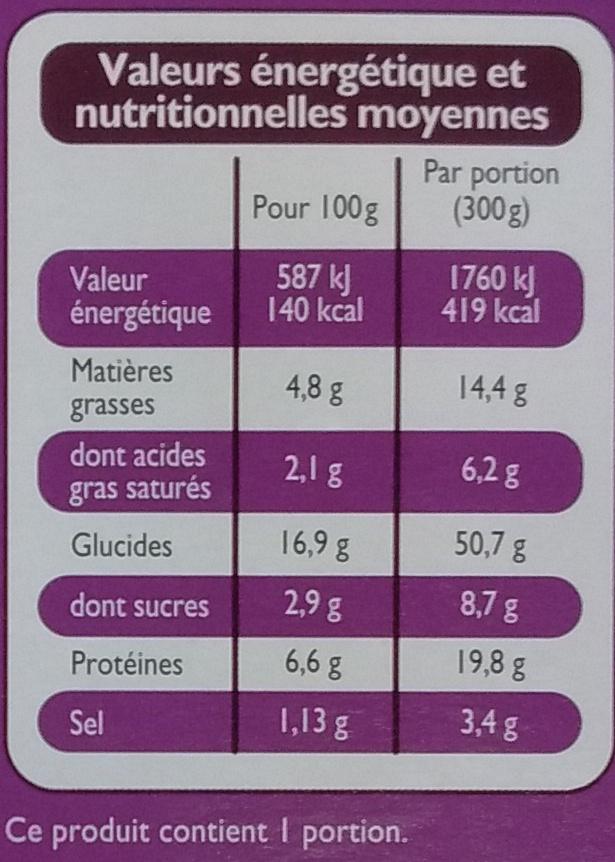 Poulet façon Kebab et semoule - Informations nutritionnelles - fr