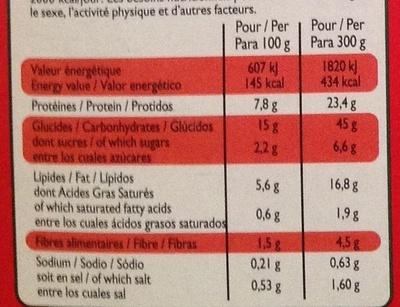 Escalope milanaise et tagliatelles - Informations nutritionnelles
