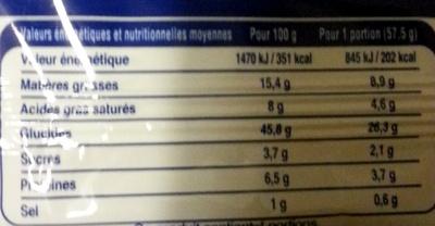 Pâte brisée - Voedingswaarden