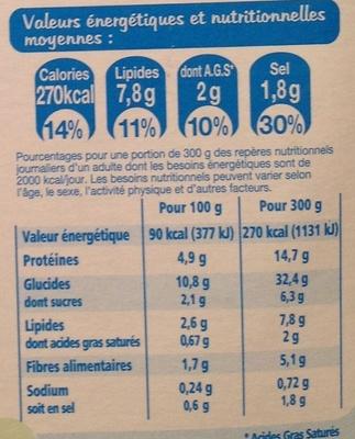 Tortis, Noix de Saint-Jacques* et crevettes - Informations nutritionnelles - fr