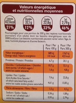 Tartiflette au reblochon - Informations nutritionnelles