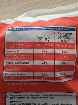 Poelée d'encornets à la provençale - Informations nutritionnelles - fr