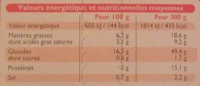 Tagliatelle à la Carbonara - Nutrition facts