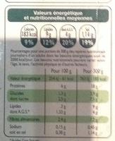 Sauté de légumes au poulet - Informations nutritionnelles