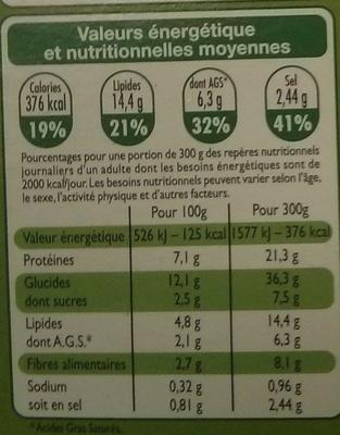 Cannelloni à la Bolognaise, Surgelé - Nutrition facts