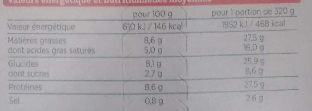 Aiguillettes de Poulet Sauce Tomate Cuisinée, Polenta Crémeuse aux Champignons - Informations nutritionnelles