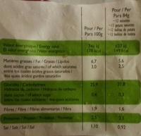 Pommes Noisettes - Informations nutritionnelles