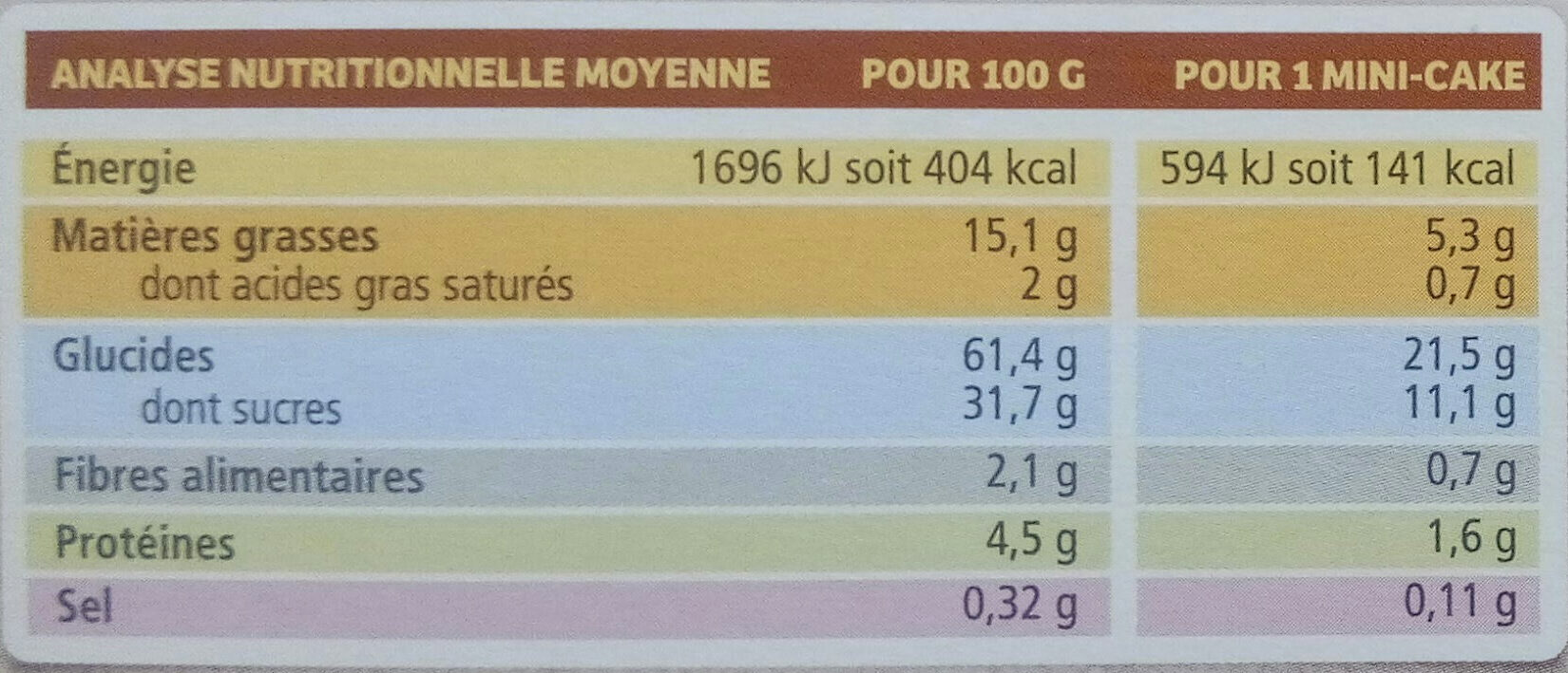 Mini cakes aux fruits - Informations nutritionnelles