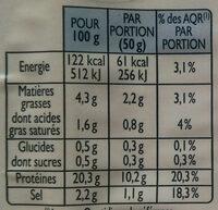 Véritable jambon persillé de Bourgogne - Nutrition facts