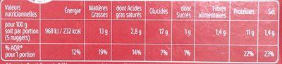 Nuggets de poulet x10 - Informations nutritionnelles
