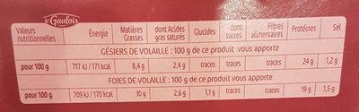 Duo Confit Gésiers + foies - Voedigswaarden