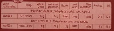 Duo Confit Gésiers de volaille + foies de volaille - Nutrition facts