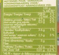 Coriandre coupée sugelée - Voedingswaarden - fr