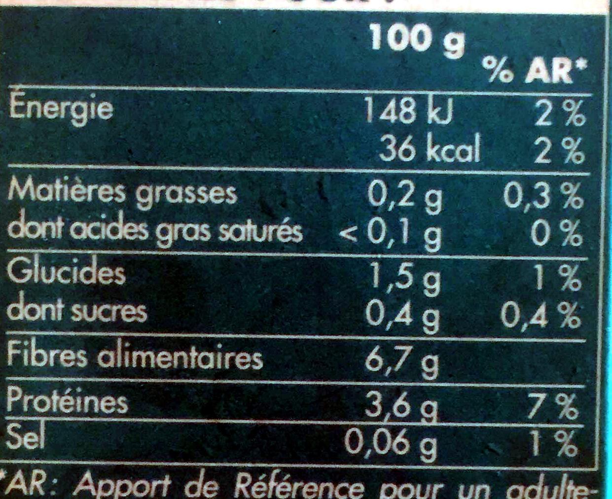Menthe douce coupée - Informations nutritionnelles - fr