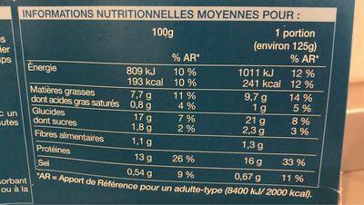 Cabillaud panure croustillantes - Valori nutrizionali - fr