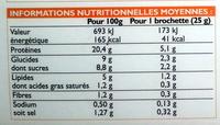 Mini-brochettes de poulet au miel et au thym grillées au barbecue - Informations nutritionnelles
