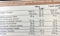 Succès aux Noix - Nutrition facts