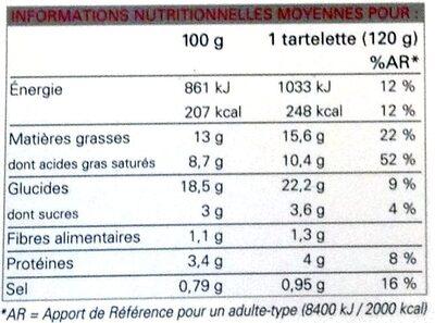 Tartelettes fines à la tomate - Nutrition facts - fr