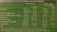 Carpaccio de boeuf et sa marinade au pistou - Informations nutritionnelles