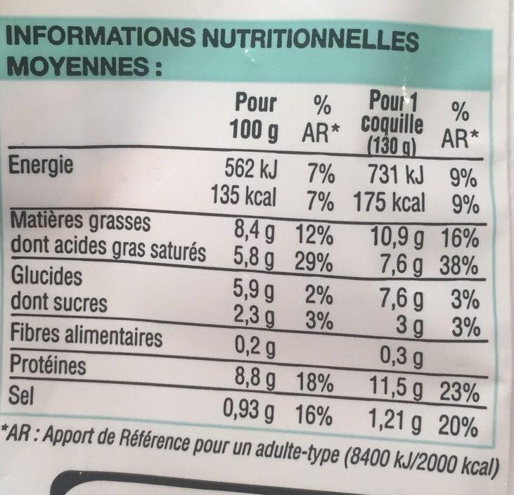 2 Coquilles aux Noix de Saint-Jacques et au Vin de Sancerre - Informations nutritionnelles