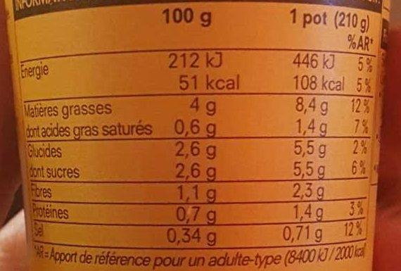 Gaspacho Tomates et Poivron Rouge - Informations nutritionnelles - fr