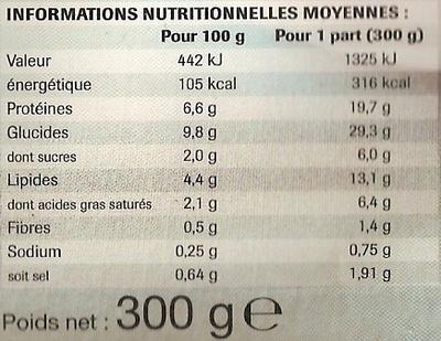 Poulet aux tomates confites et polenta - Informations nutritionnelles