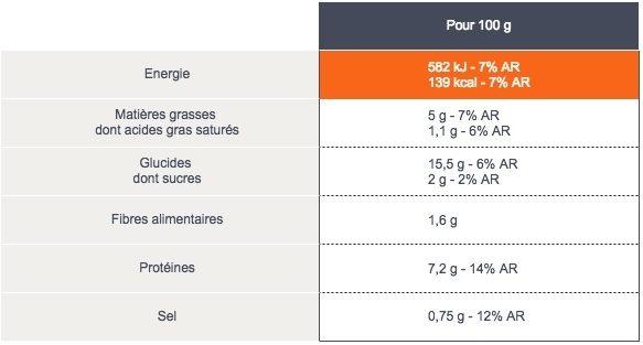 Paëlla Valenciana - Nutrition facts