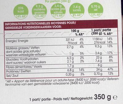 Aiguillettes de poulet à la moutarde - Nutrition facts
