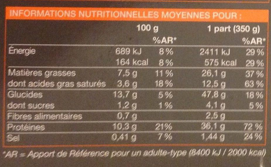 Filet mignon de porc - Informations nutritionnelles
