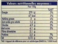 Melanzane alla Parmigiana - Informations nutritionnelles - fr