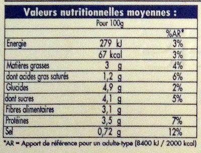 Melanzane Alla Parmigiana - Informations nutritionnelles