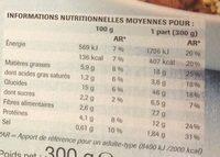 Falafels - Informations nutritionnelles