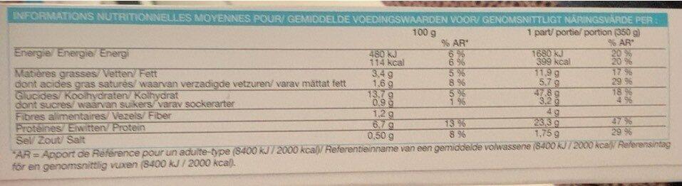 Cabillaud sauce vierge et duo de riz - Nutrition facts - fr