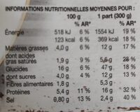 Ravioli ricotta épinard - Voedingswaarden - fr