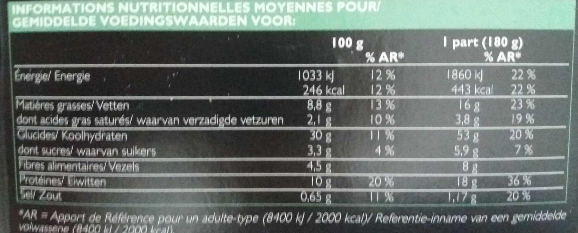 Burger - Informations nutritionnelles