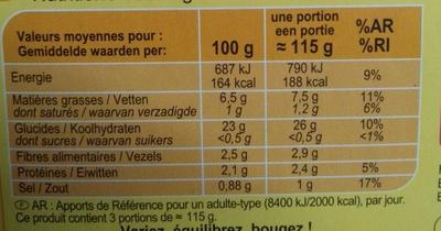 Pommes noisettes - Voedigswaarden