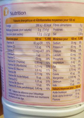 Croissance - Informations nutritionnelles - fr