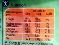 Blanc de dinde - Nutrition facts