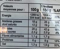 Feuilletés Chèvre Epinards - Informations nutritionnelles - fr