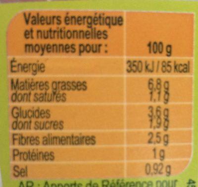 Céleri - Nutrition facts