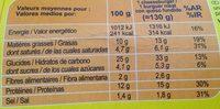 Cheeseburgers - Voedingswaarden