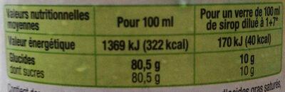 Menthe verte - Informations nutritionnelles