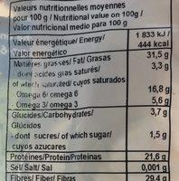 Graines de chanvre - Informations nutritionnelles