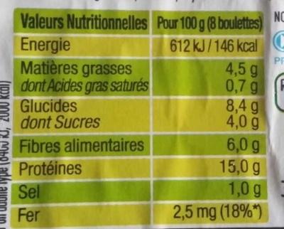 Boulettes végétales à la tomate - Nutrition facts - fr
