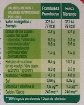 Petit Maxi 2 Frambuesa & 2 Fresa - Información nutricional